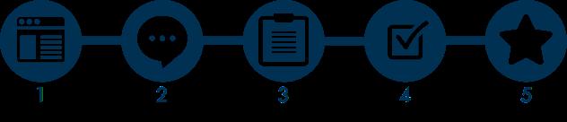 sales process_online